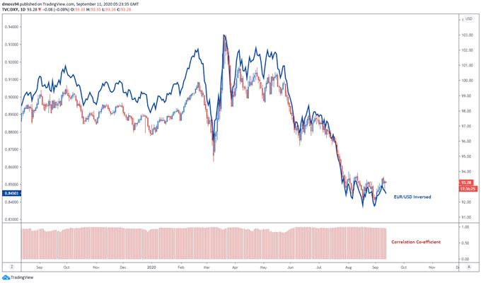 Prospettive per il dollaro USA: DXY potrebbe estendere le perdite prima della decisione sul tasso del FOMC