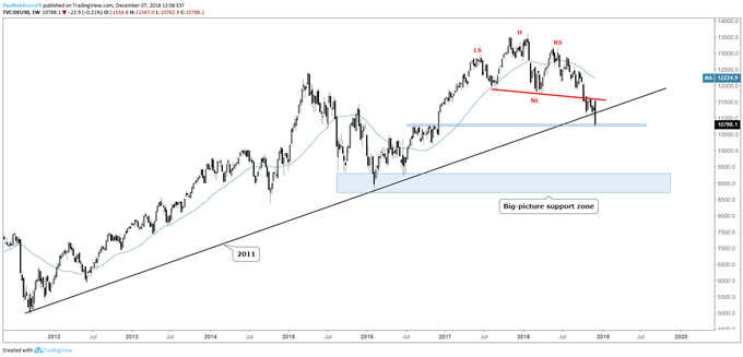 Weekly chart of the DAX