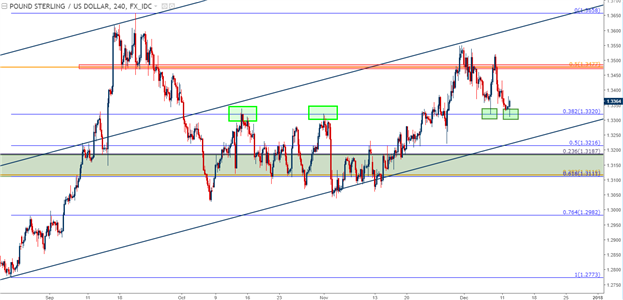 U.S. Dollar at Key Resistance Ahead of the Fed; Cable Bounce on Six-Year High CPI