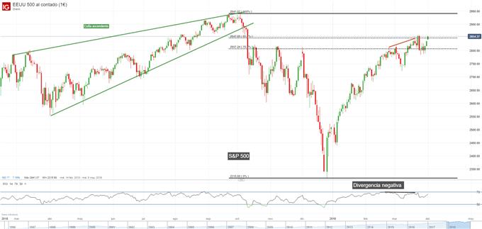 Gráfico diario S&P 500 - 01/04/2019