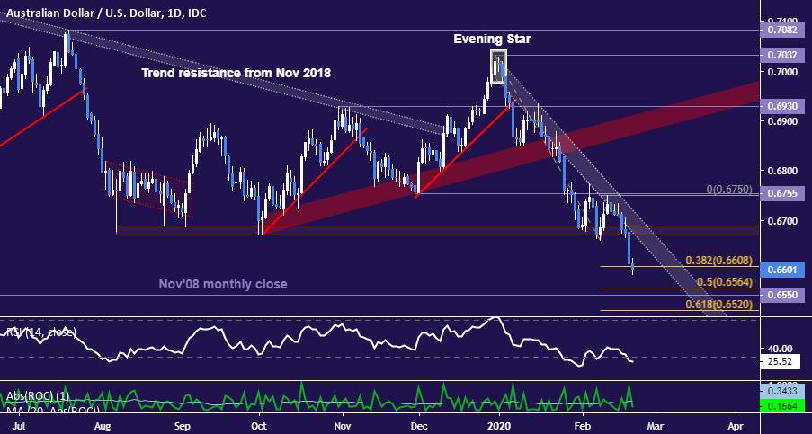 AUD/USD Technical Analysis: Aussie Dollar Selloff May Continue