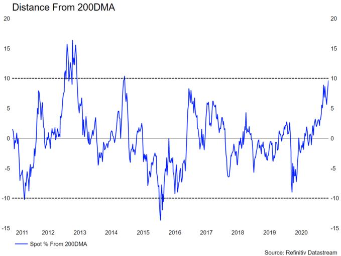 Canadian Dollar Forecast: USD/CAD, CAD/JPY Risk of Reversal Rising