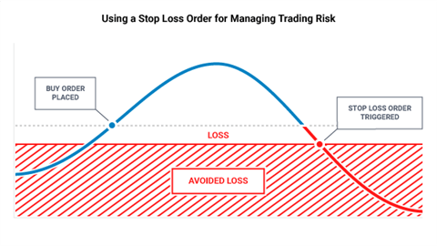 Proper risk management forex