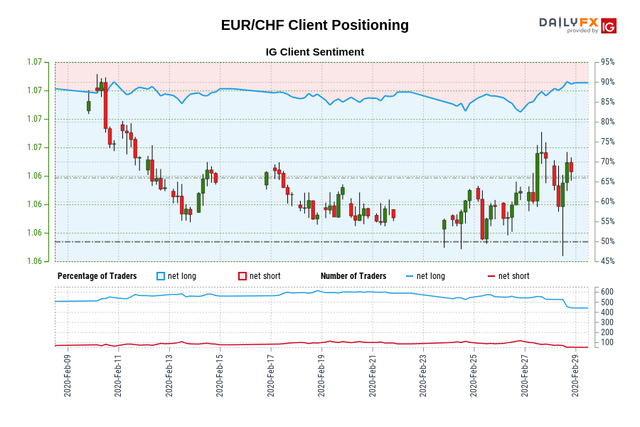 EUR/CHF IG Client Sentiment: Our data shows traders are now at their most net-long EUR/CHF since Feb 10 when EUR/CHF traded near 1.07.