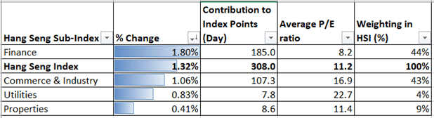 Dow Jones sale sulle quote Biden-Win, l'indice Hang Seng aumenta i guadagni