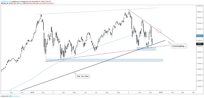 Daily chart of DOW