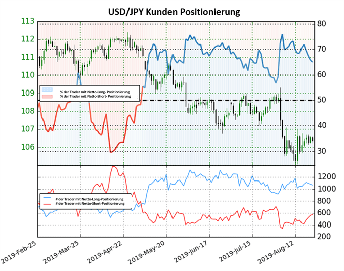 USDJPY Tradersentiment