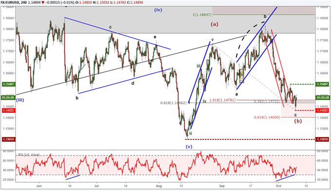 EUR/USD-Chart mit Elliott-Wellen-Markierungen, die bullischen Trend prognostizieren.