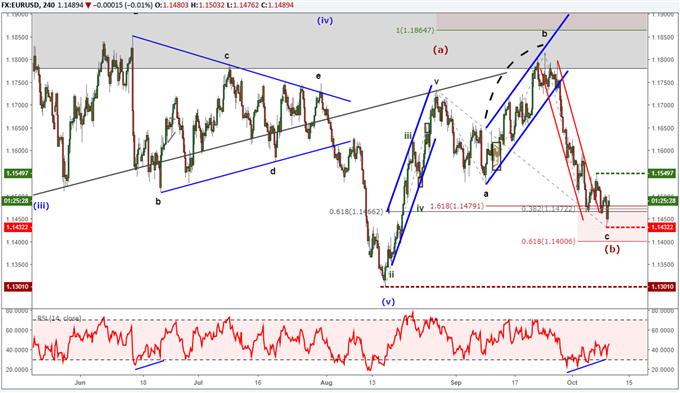 EURUSD chart with elliott wave labels forecasting bullish trend.