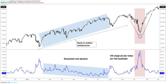 Der VIX entwickelt sich in bullischen Märkten nach unten oder seitwärts und bildet bei Abverkäufen Spitzen