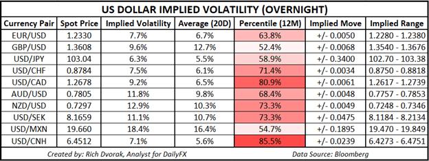 USD price chart outlook US Dollar implied volatility trading ranges EURUSD AUDUSD GBPUSD USDJPY