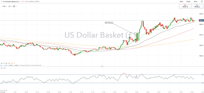 USD Rises on Strong NFP Report, Wages Grow at Fastest Pace Since 2009
