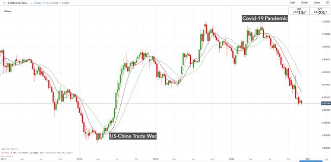 USD/CNH Weekly Chart, US-China Trade War, COVID-19 Pandemic