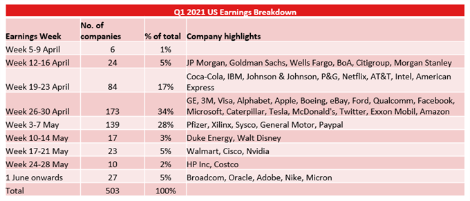 Dow Jones, Hang Seng, ASX 200 Outlook: Fed Tapering Fear Weighs on Markets