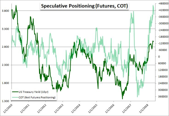What Do Speculative Extremes Suggest for EUR/USD, Oil and VIX?