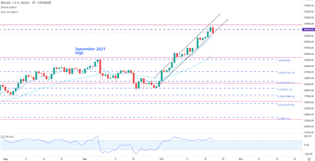 Bitcoin Outlook: BTC/USD Bulls Take a Breather After Fresh ATH