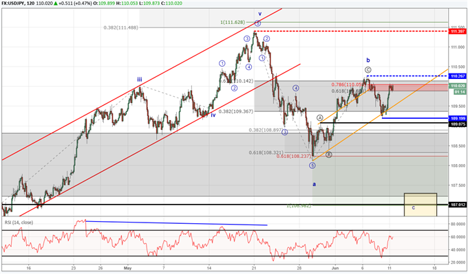USDJPY chart with Elliott Wave labels forecasting a downtrend.