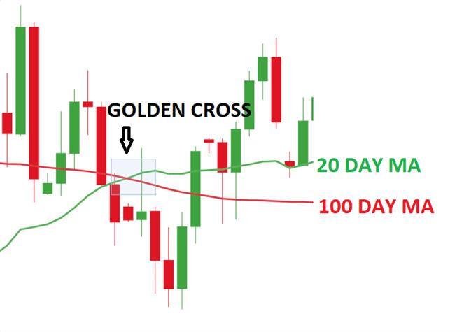 GBP/USD Golden cross