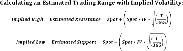 Implied Volatility Chart Calculation of Trading Range Strategy
