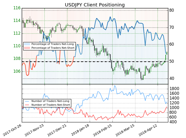 USD/JPY Rate Forecast:  Looking Free To Rally As Pair Tests Ichimoku