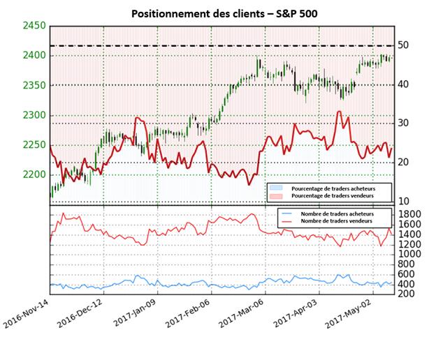 Le Sentiment est indécis sur le S&P mais nous privilégions un scénario haussier