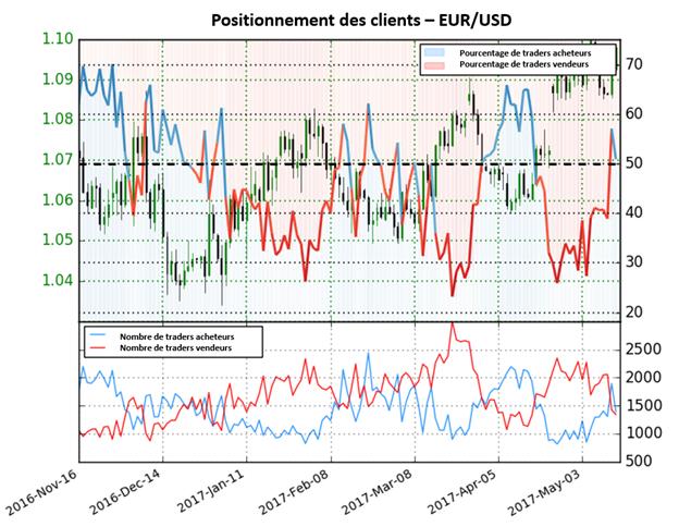 Le fort changement de positionnement indique un biais baissier pour l'EUR/USD