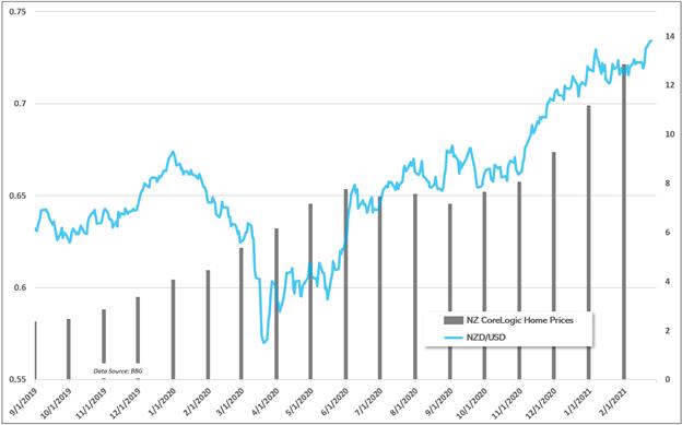 Kiwi vs NZ home prices chart