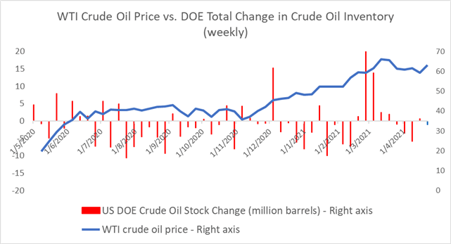 Crude Oil Prices Fall on Large Stockpiles Build, OPEC+ Honors Output Cuts
