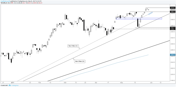 S&P 500 – Hovering Near Highs, Watch Dips into Support