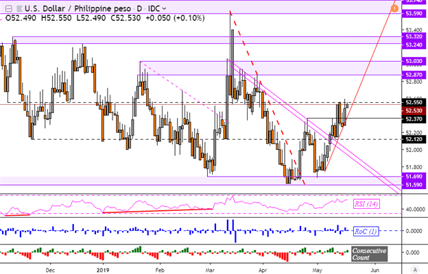 USDPHP Uptrend Gains, BSP Cuts RRR  IDR Upheld by Bank of
