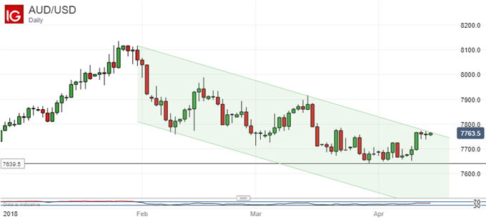 Australian Dollar Could Fight Back This Week If Data Hold Up