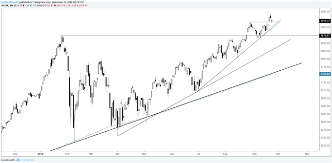 S&P 500 daily chart, supported