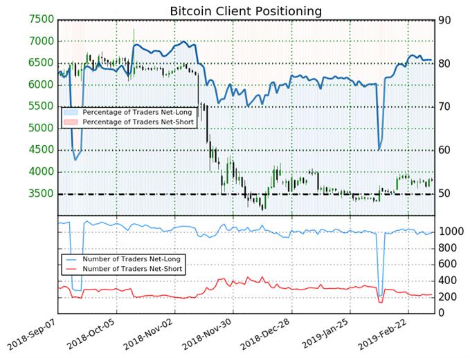 BTC/USD : Le Sentiment du Bitcoin donne un signal mitigé