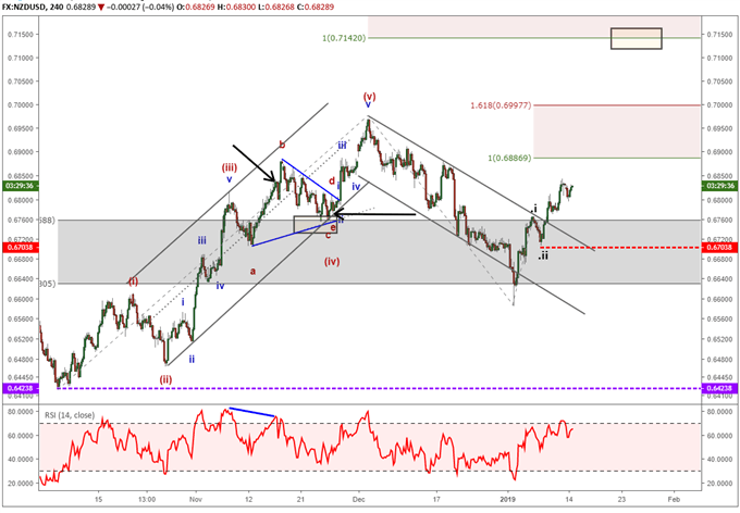 nzdusd chart illustrating a bullish elliott wave impulse trend.