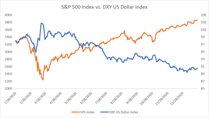 S&P 500 versus Dollar Index chart