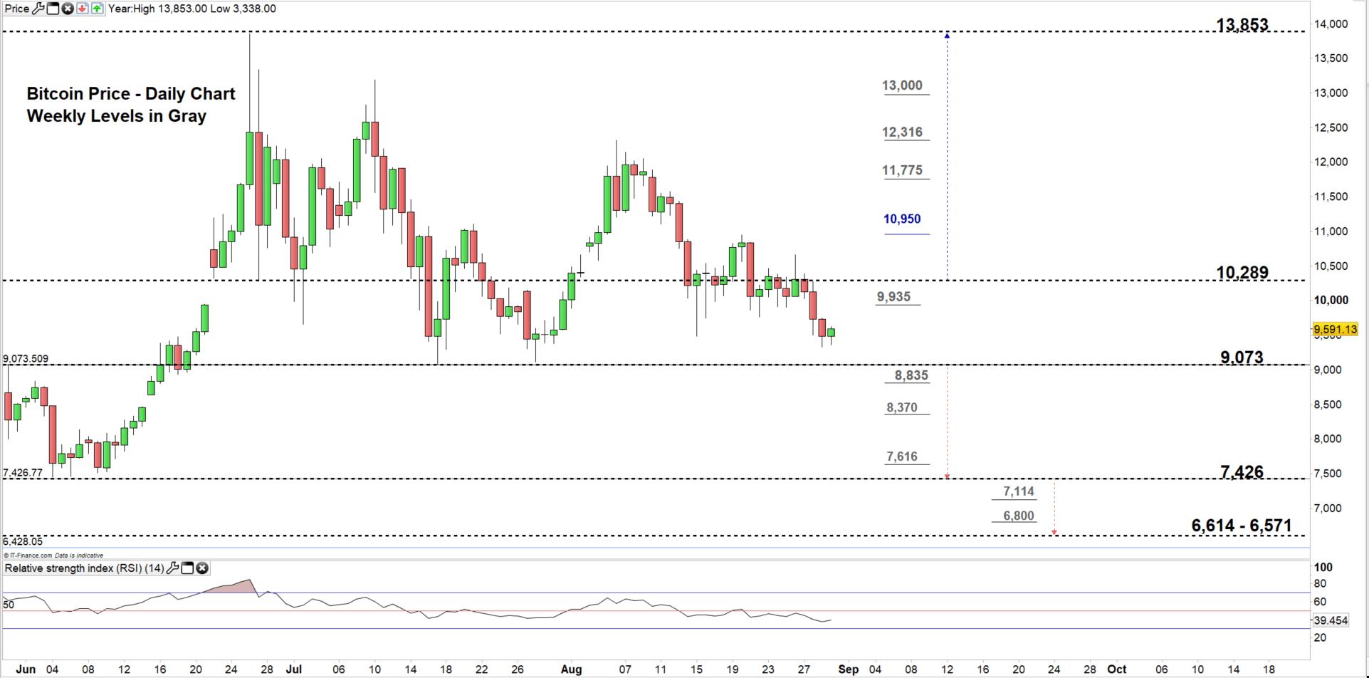 Bitcoin Weekly Forecast Btc Usd Price
