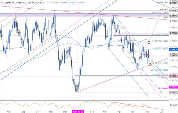 AUD/USD Bullish Reversal in the Spotlight as RBA Takes Center Stage