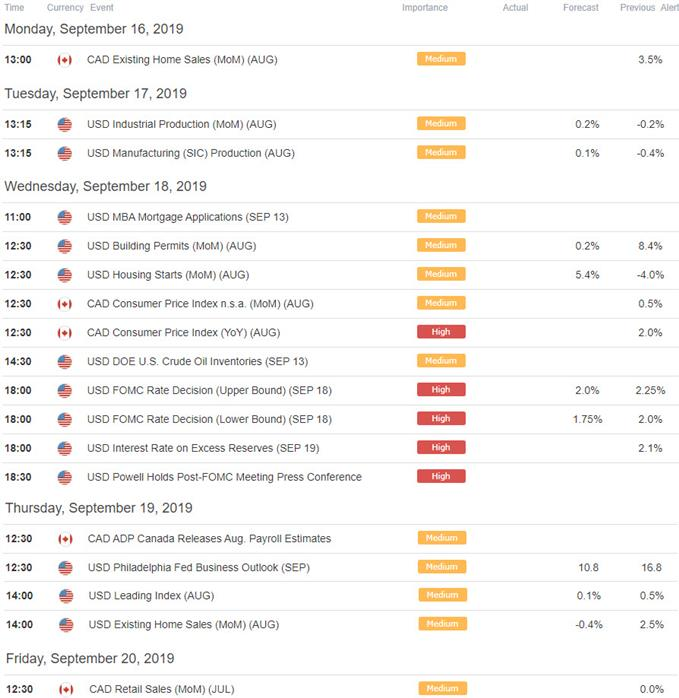 US / Canada Economic Calendar - USDCAD Key Data Relaeases - Loonie Trade Outlook