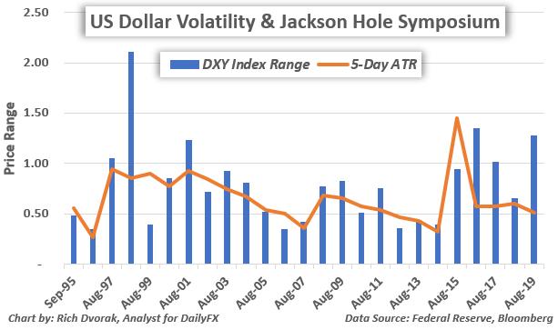US Dollar Index Price Chart Volatility Federal Reserve Jackson Hole Symposium