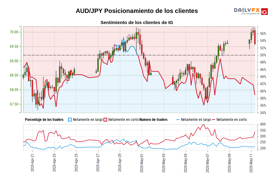 Sentimiento (AUD/JPY): Los clientes de IG mantienen su menor nivel de posiciones largas netas en AUD/JPY desde abr. 22 cuando la cotización se ubicaba en 68,08.