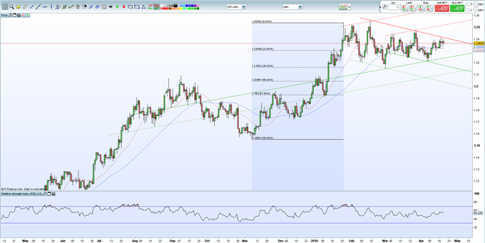 EURUSD Weakness Likely to Continue