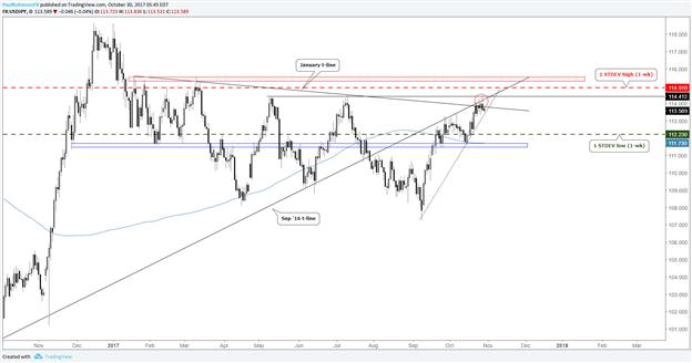 USD/JPY, GBP/USD Volatility Expectations Differ Ahead of BoJ, BoE