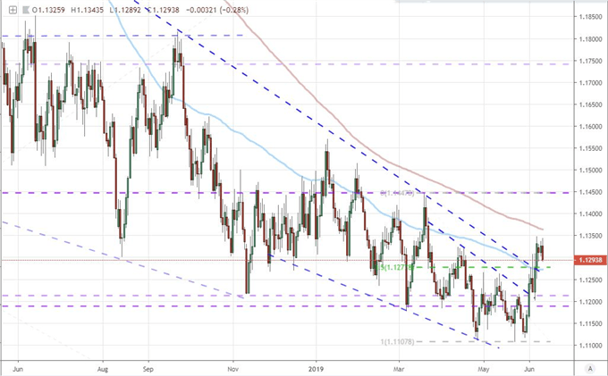 Dow Takes a Further Step Towards Reversal, EURUSD Reverses from 200 DMA