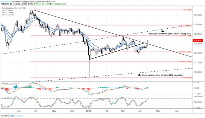US Dollar Sidelined as Surging Stocks See AUDJPY, EURJPY Breakout