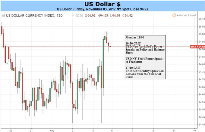 US-Dollar: Alle Augen sind auf die Debatte um Steuersenkungen in Washington gerichtet