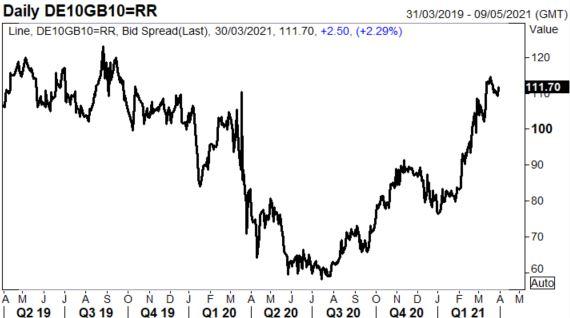 Latest UK/EU yield spread chart