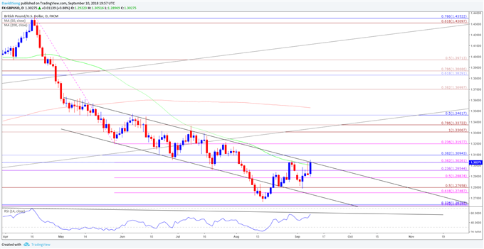 Image of gbpusd daily chart