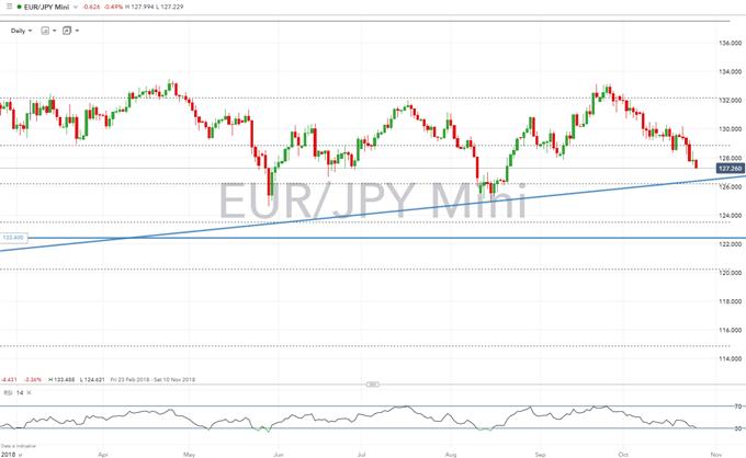 JPY Быки Доминируют против евро, GBP и AUD в Safe Haven Течения Влейте