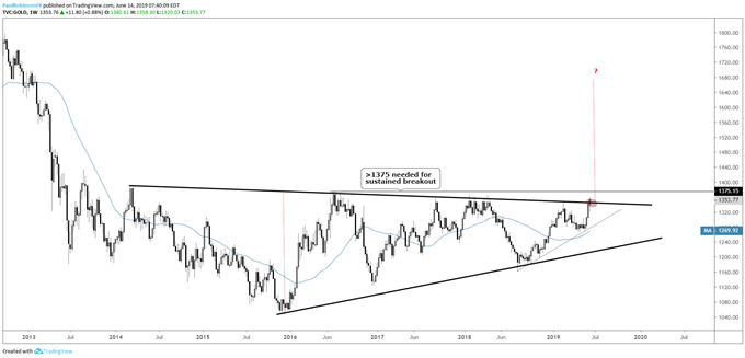 Dollar, Euro, WTI Crude Oil, and Gold Price Chart Set-ups for Next Week