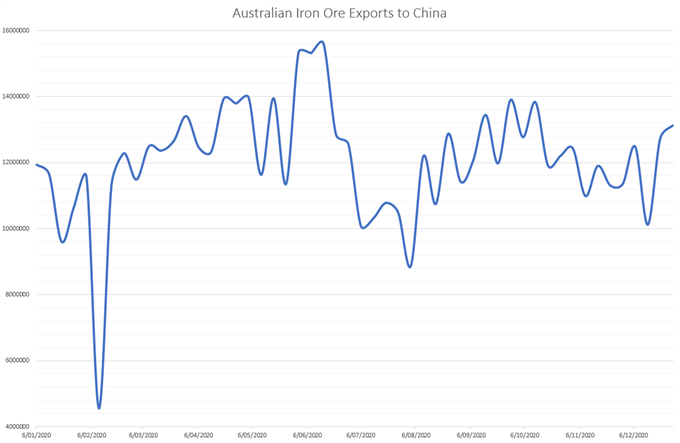 Australian Dollar Outlook: Surging Iron Ore Prices to Underpin AUD